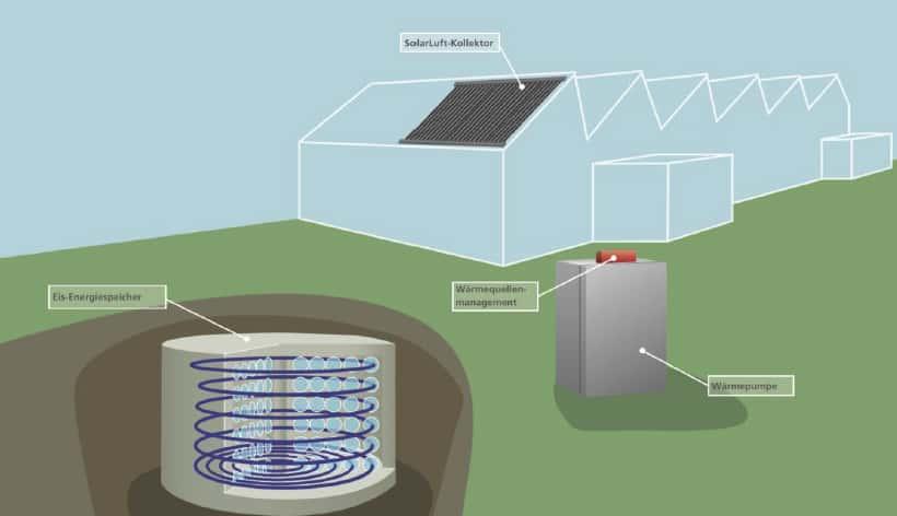 Grafik Eisspeicher Solarkollektoren