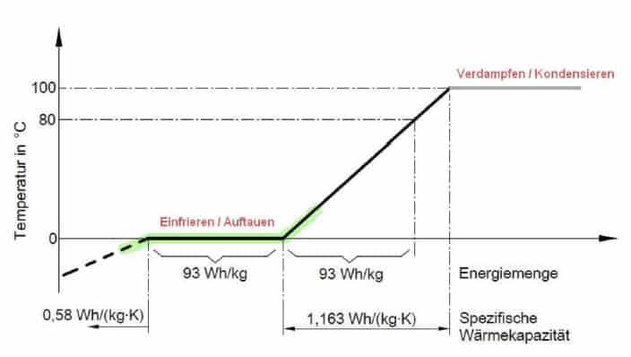Grafik Eisspeicher latente Wärme